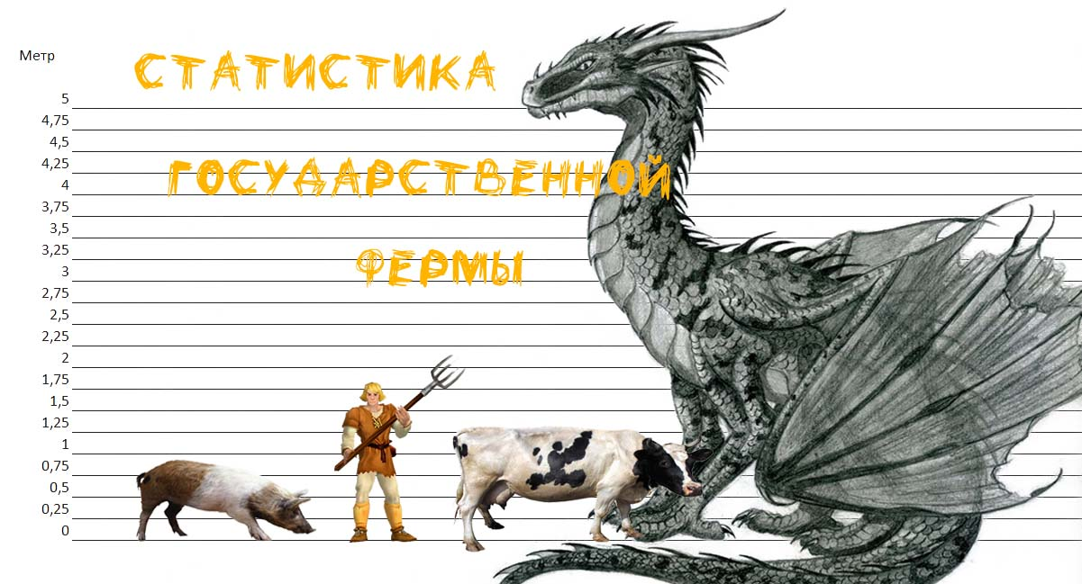 Статистика Государственной фермы